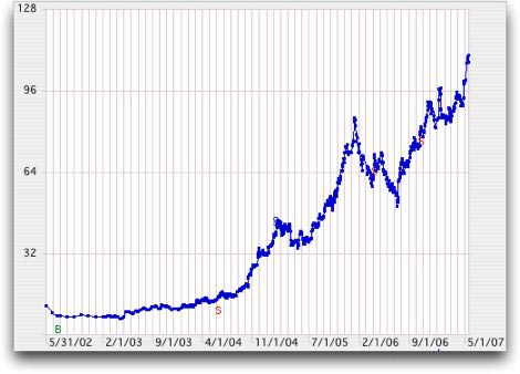 Apple Stock for the past 5 years