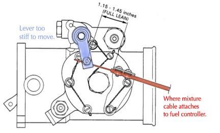 Mixture Control Arm