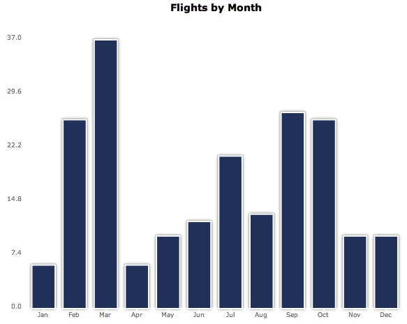 Flights by Month