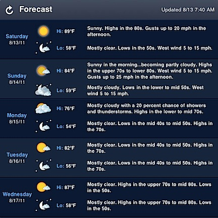 WeatherBug Forecast