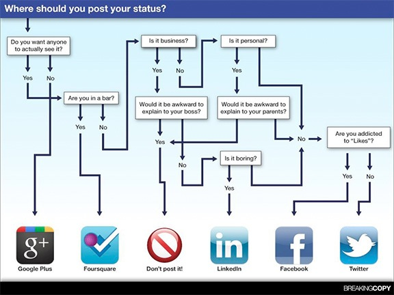 Where Should You Post Your Status?