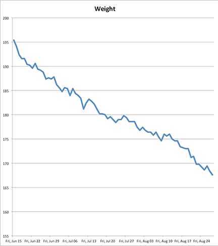 My Weight, Charted
