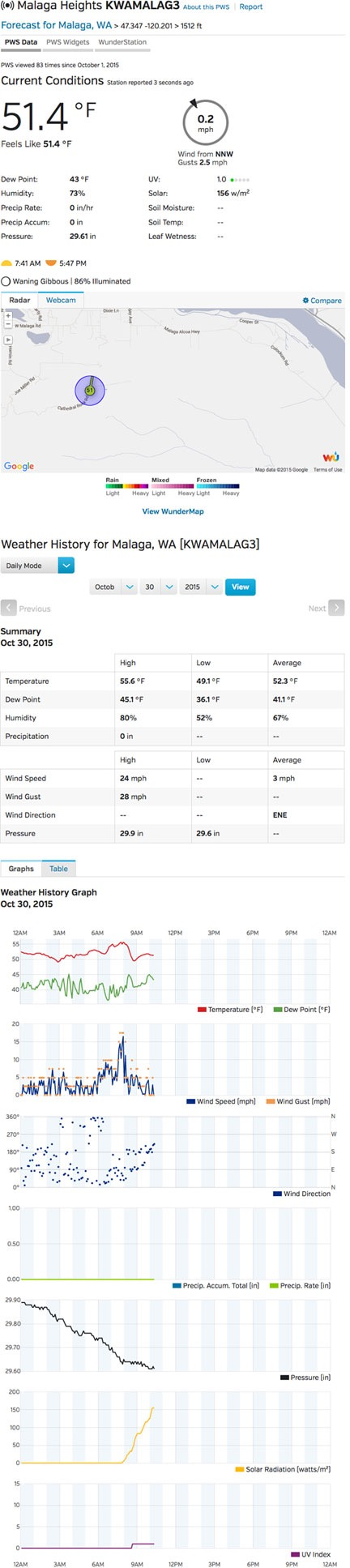 Weather Station Data
