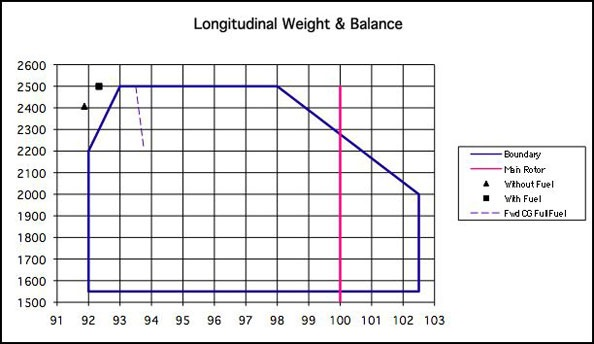 Weight and Balance Example