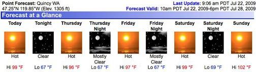 Quincy Forecast