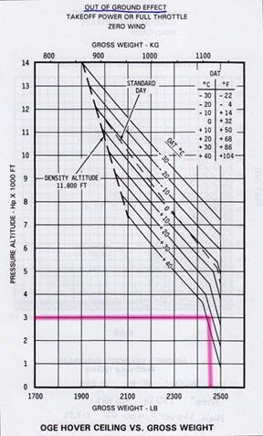 R44 OGE Chart