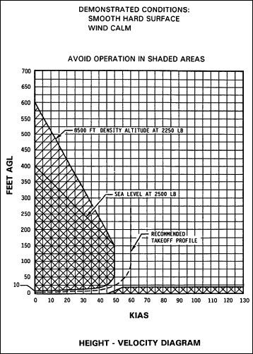 Height-Velocity Diagram, R44