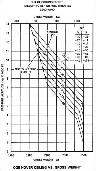 OGE Hover Chart, R44