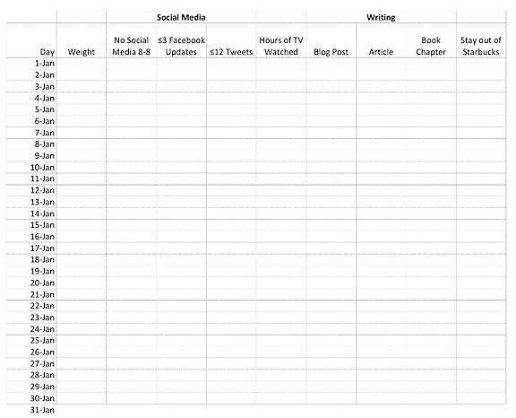 Resolution Progress Chart
