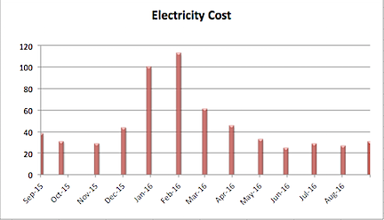 My Electricity Cost