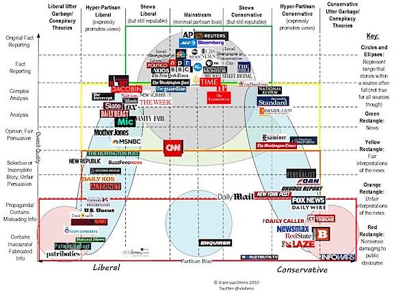 Media Chart 3.0