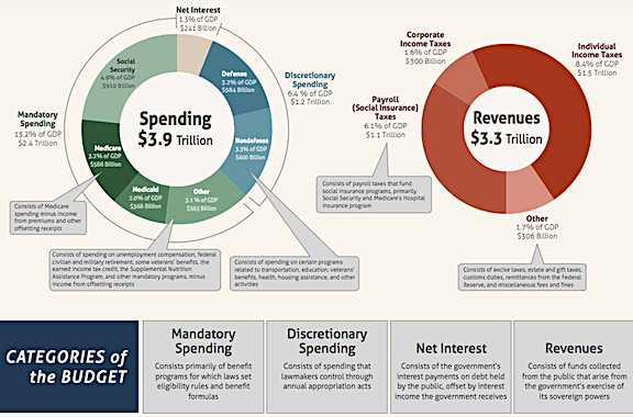 CBO Income and Expenditures for 2016